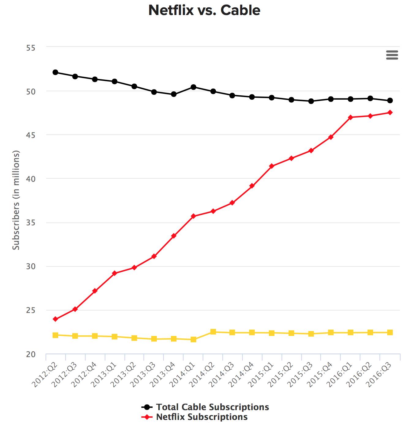 Netflix Cable