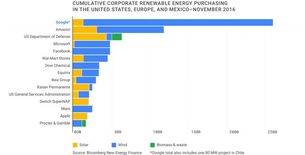 greent-wp-charts-cumulative-corporate-renewal-width-2000