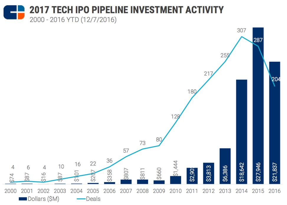 tech-ipo-pipeline-3
