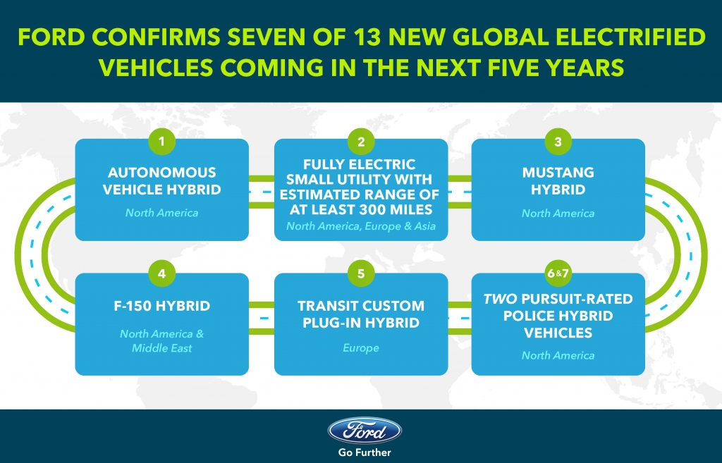 Ford Confirms Seven of 13 Global Electrified Vehicles infographic