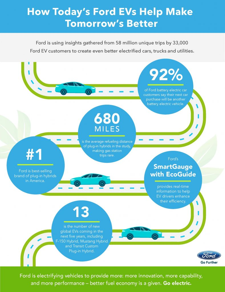 How Today's Ford EVs Help Make Tomorrow's Better infographic