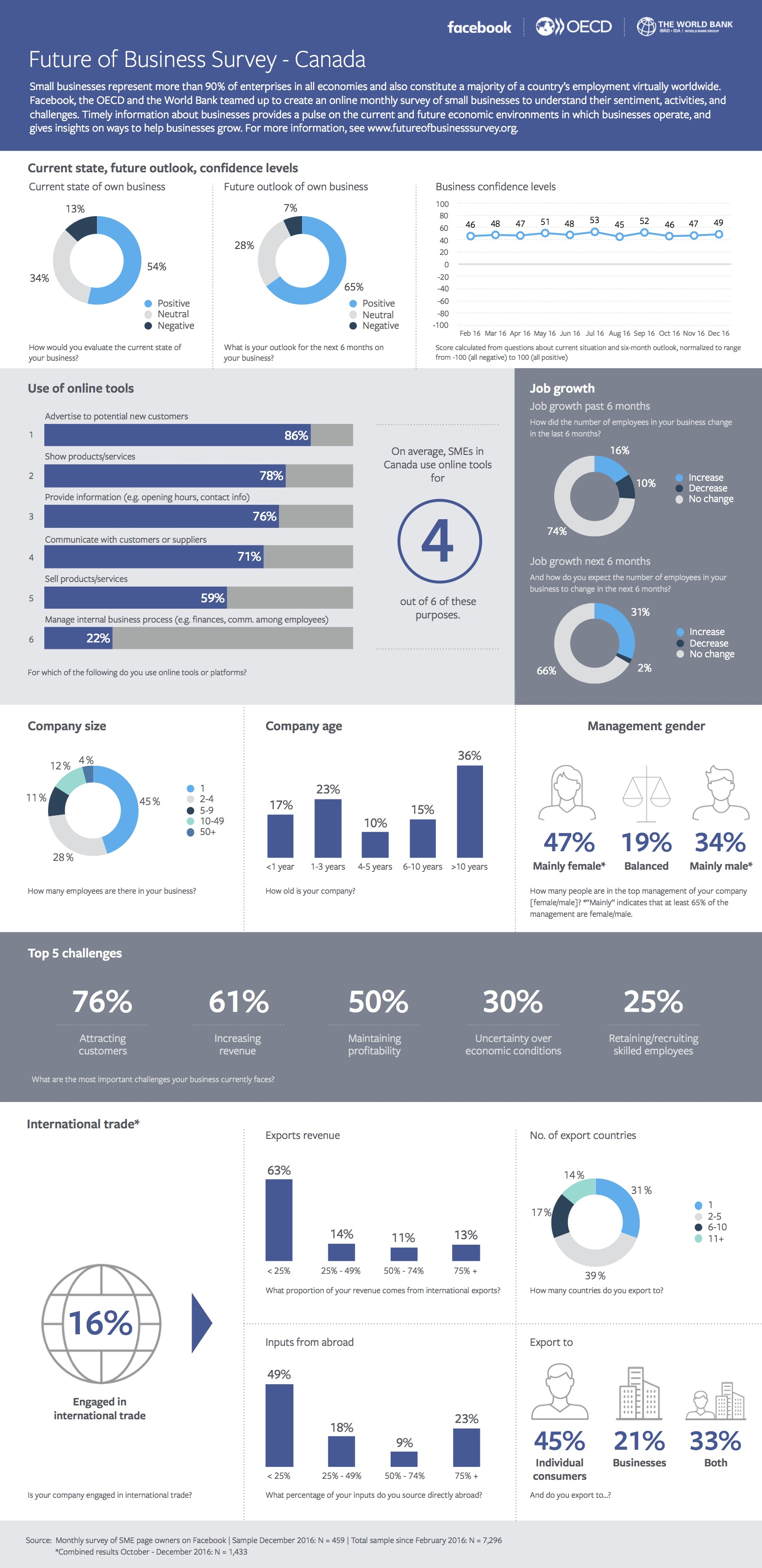 Future of Business Survey - Infographic Canada