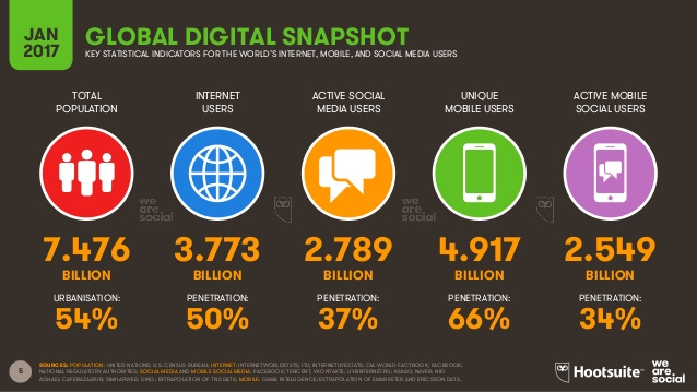 digital-in-2017-global-overview-5-638
