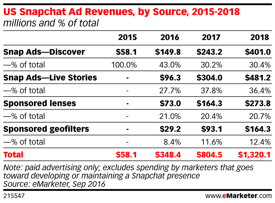 eMarketer_US_Snapchat_Ad_Revenues_by_Source_2015-2018_215547