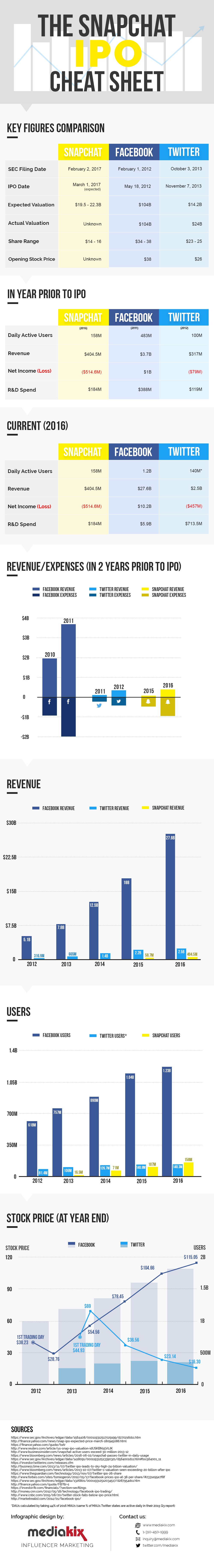 Snapchat-IPO-vs-Facebook-Twitter-Infographic-Chart-Graphs1