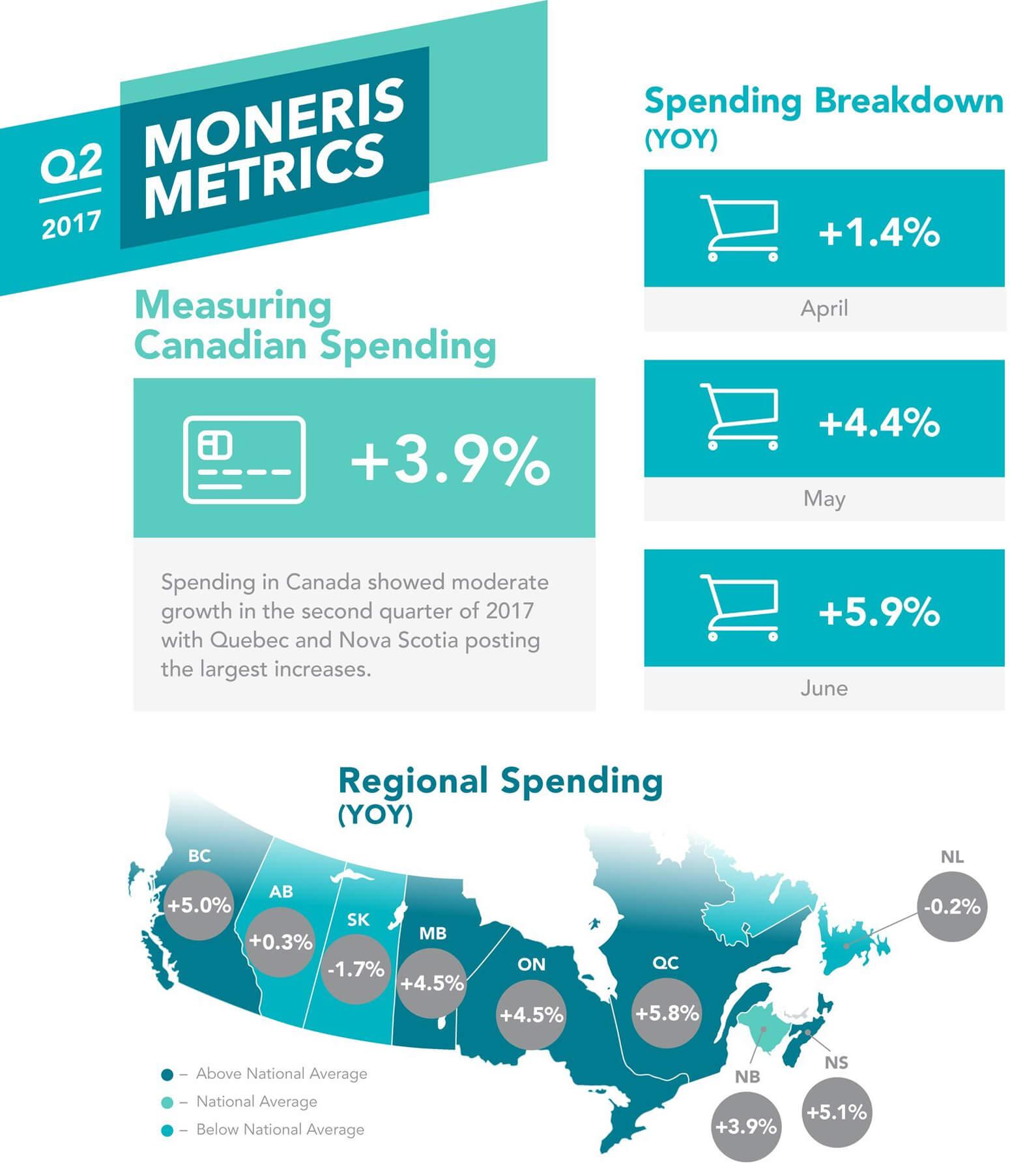 Moneris_Solutions_Spending_up_in_Canada_1of2