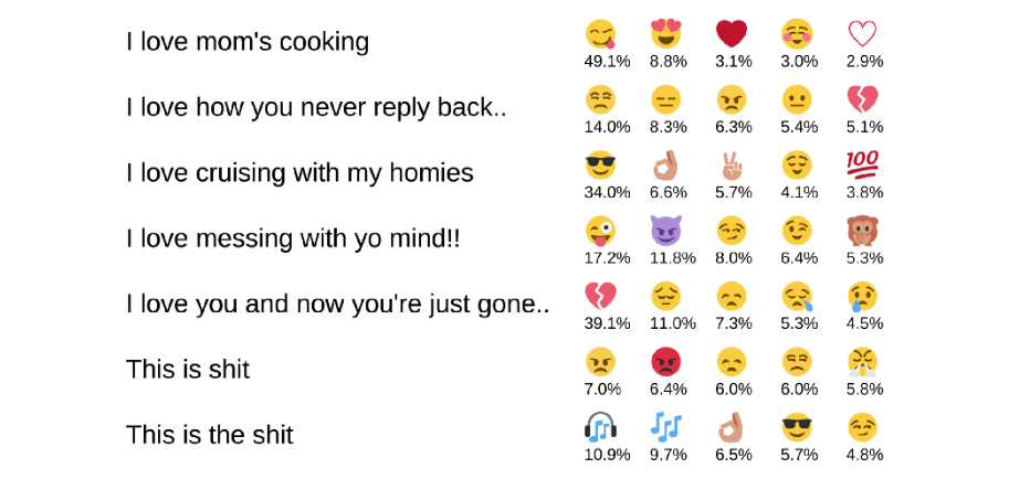 In this test set, DeepMoji examined five sentences and assigned the top five most likely emojis.