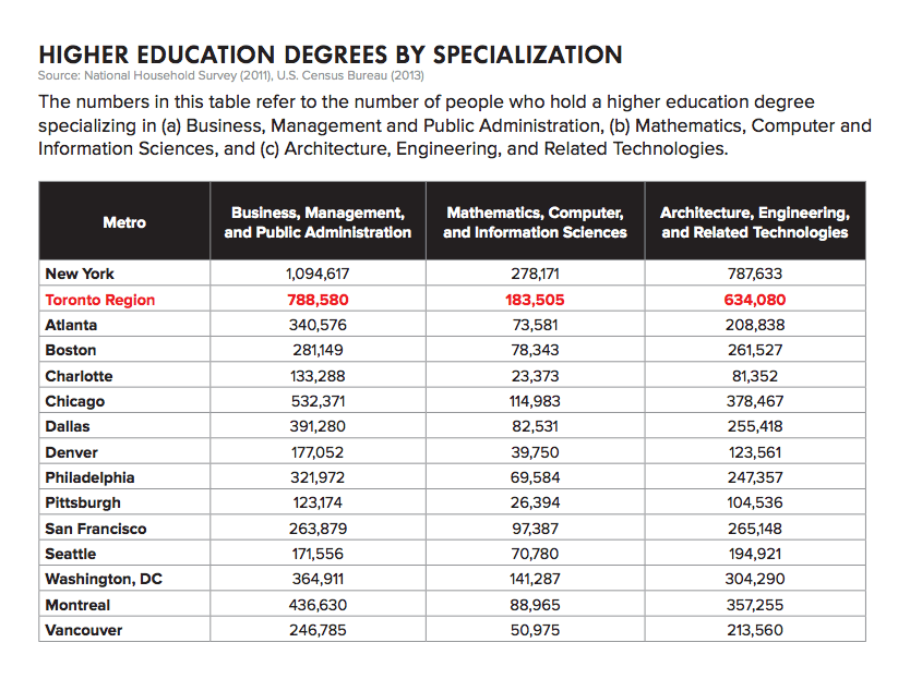 A chart from Toronto's bid describing degree specialization