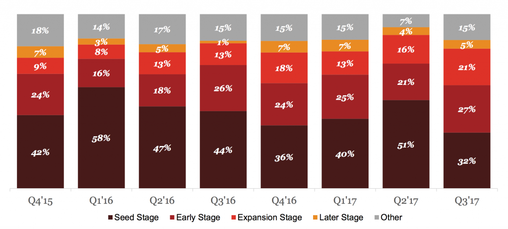 A chart from PwC's report outlining financing deal shares by company stage.