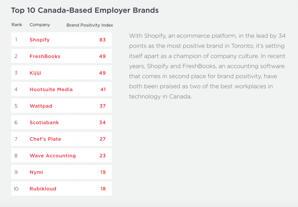 Hired chart detailing the most attractive companies in Canada.