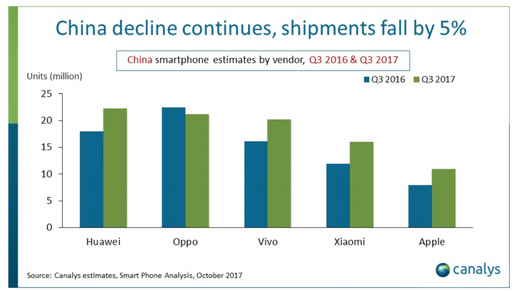 China's Q3 2017 smartphone sales.