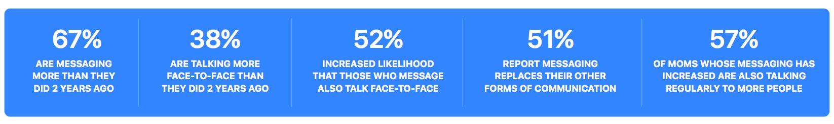 Facebook_Messenger Study